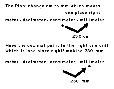 Metric Unit Conversion Trick